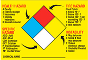 Chemistry hazard label 2
