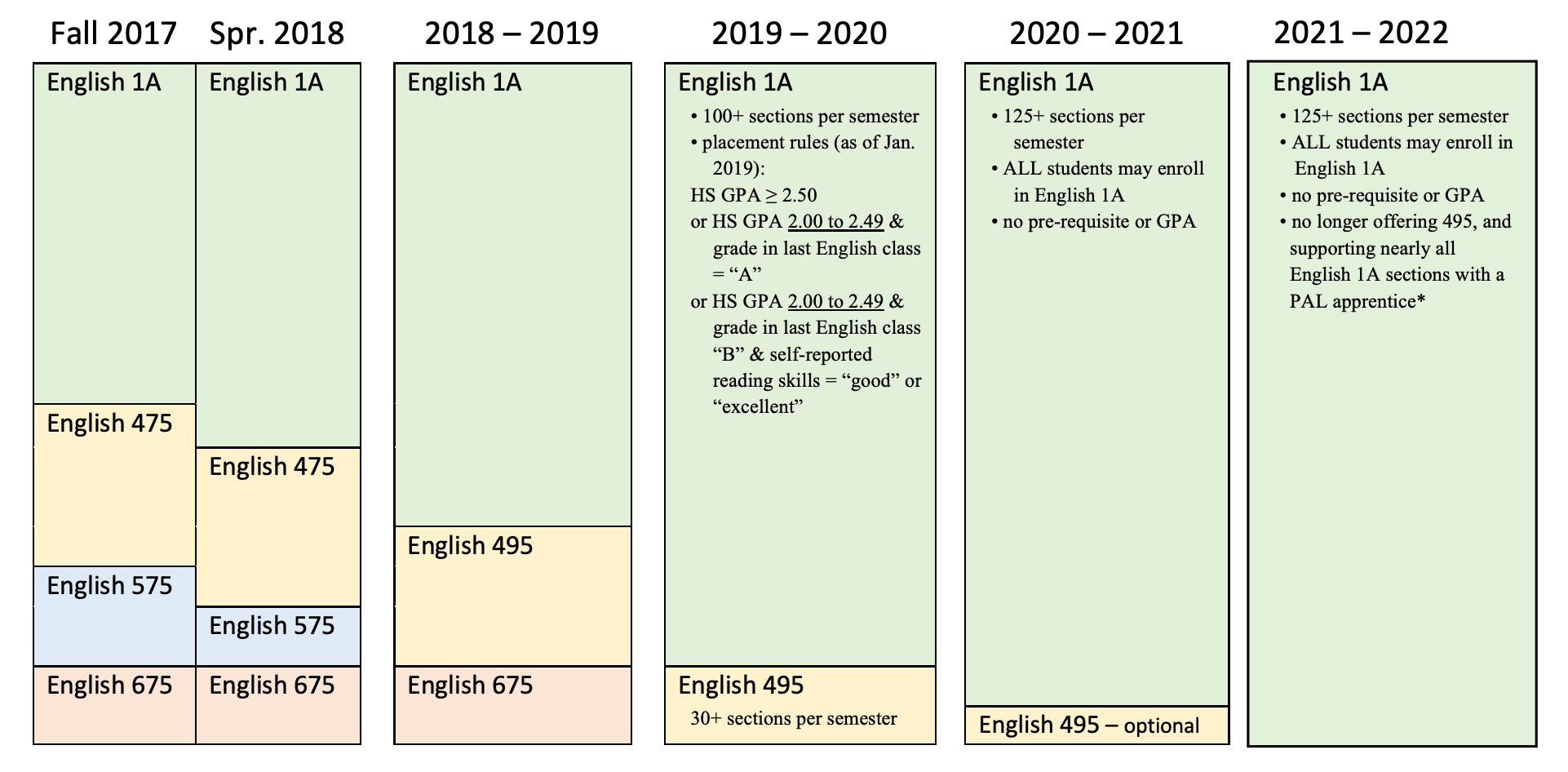 table showing timeline for english classes