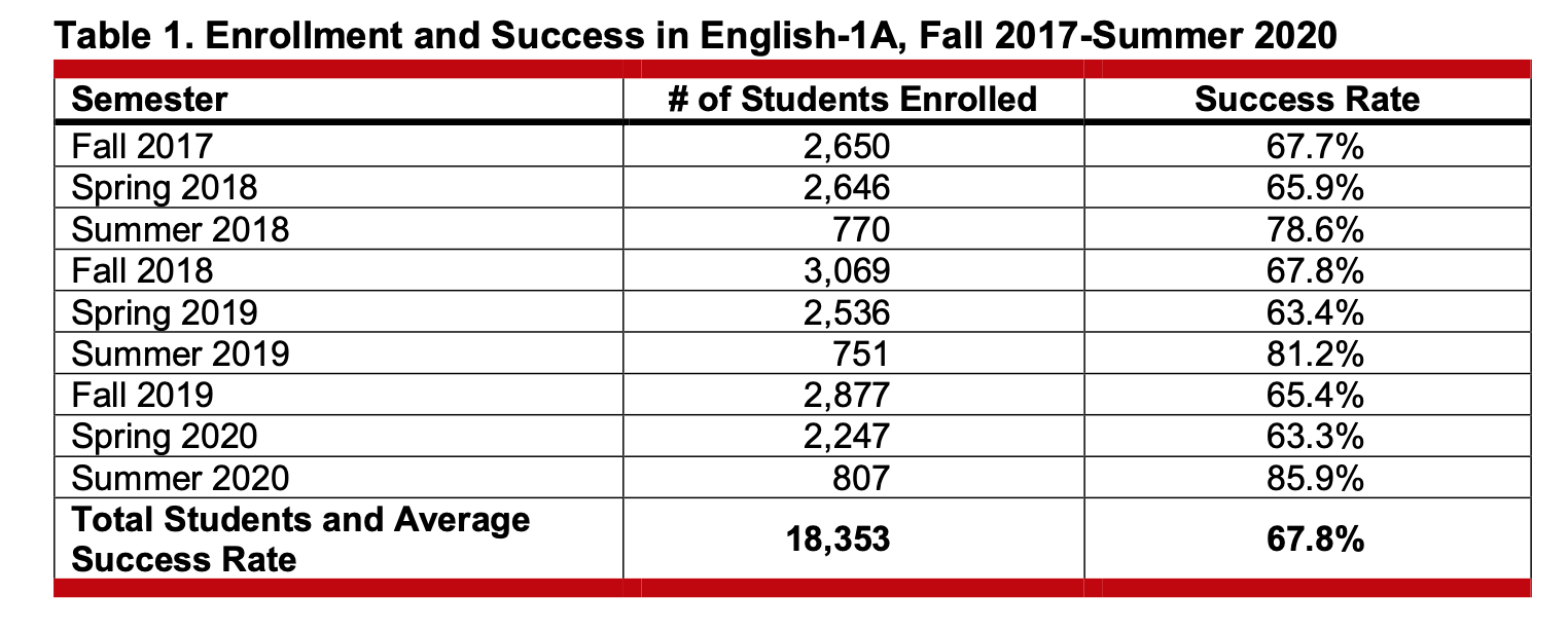 the following chart demonstrates, success rates in English 1A have not dropped as more students have been able to directly access the course